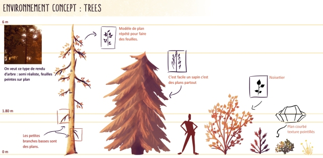 concept_arbre